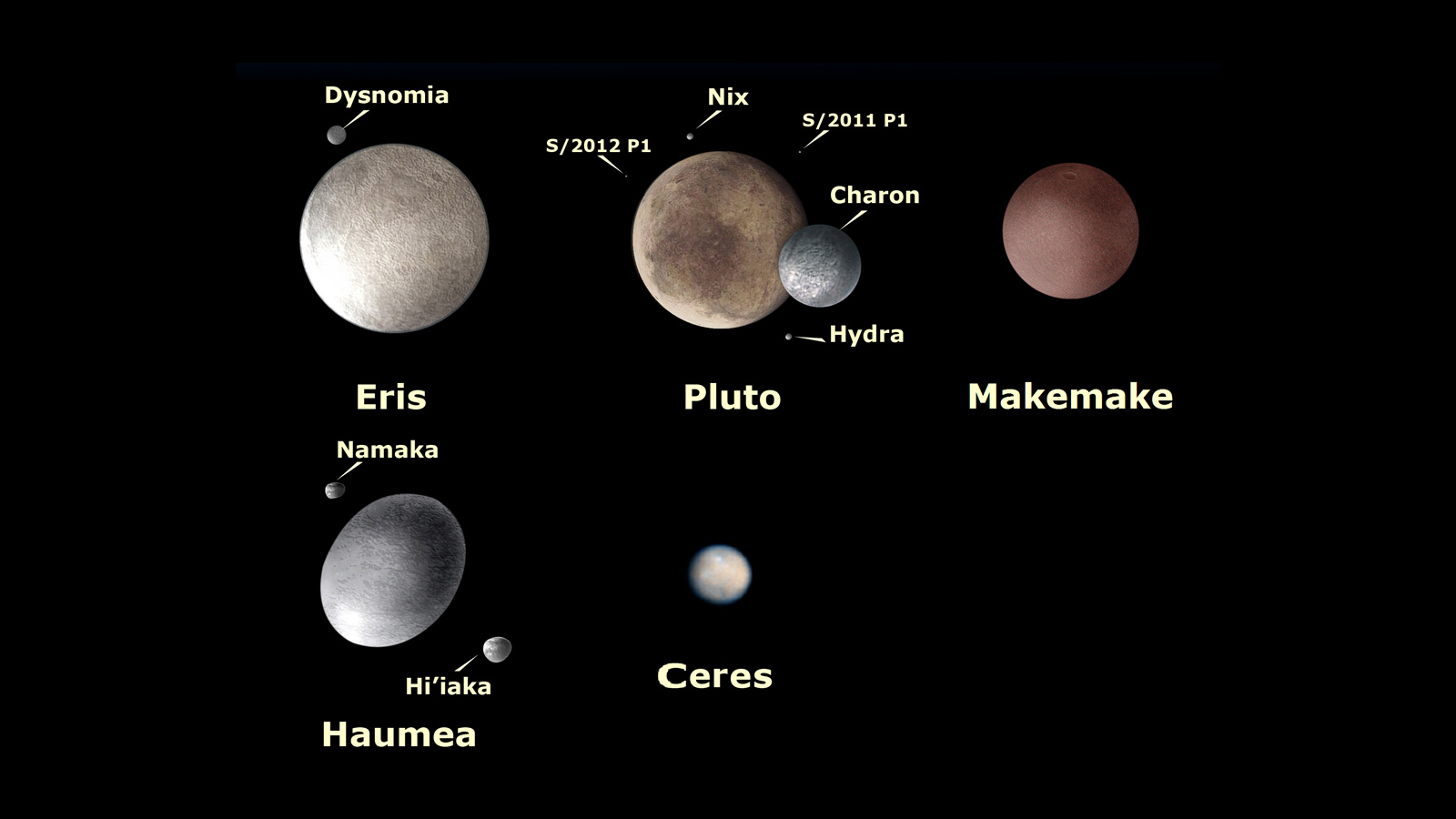 Dwarf Planets Facts