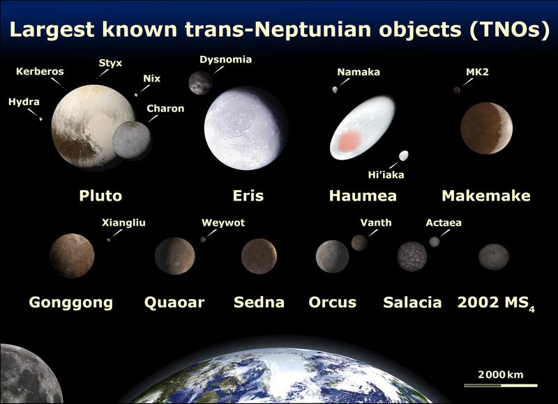 Pic courtesy: https://en.wikipedia.org/wiki/File:EightTNOs.png