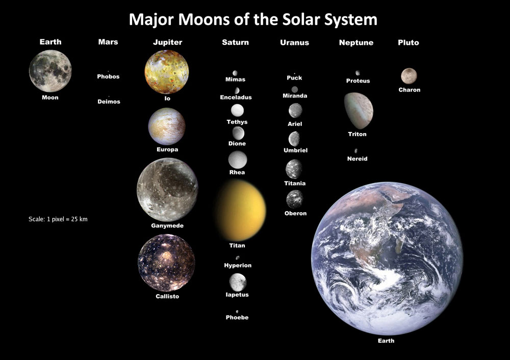 Major Moons of the Solar System